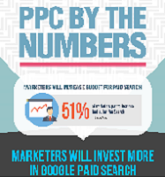 Pay-per-Click Industry report: Generate Instant Traffic with PPC Marketing